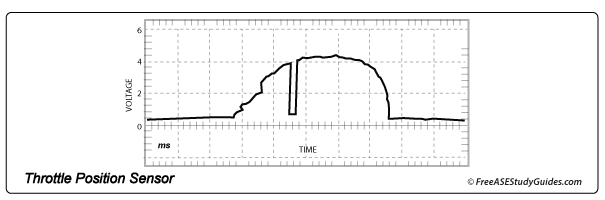 Oscilloscope TP Sensor waveform