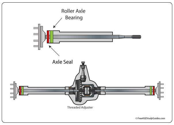 The axle seal keeps the differential fluid in while keeping environmental contamination out.