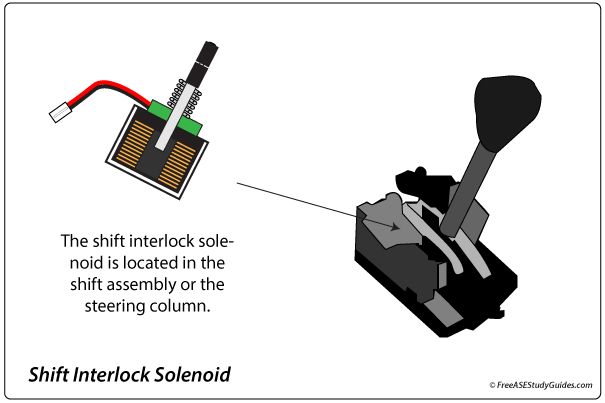 shift interlock solenoid is located in the shifter assembly