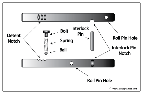 Shift rails and internal linkage