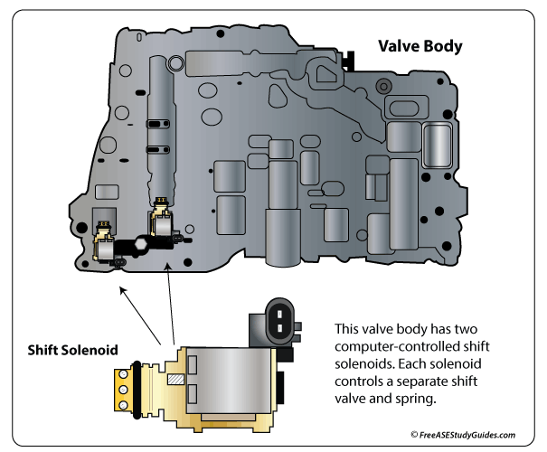 Transmission Shift Solenoids Malfunction Problems Testingrhfreeasestudyguides: Ford Shift Solenoid Location At Elf-jo.com