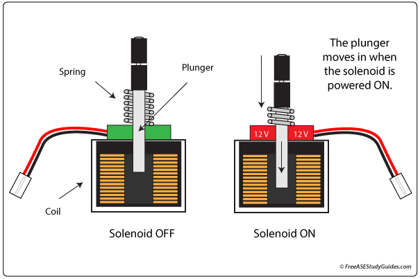 Solenoids in operation.