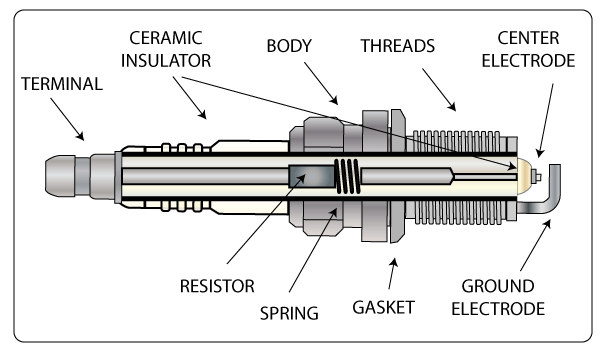 Automotive Spark Plug Components