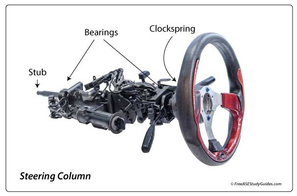 Cross section view of the inside of an automotive steering column.