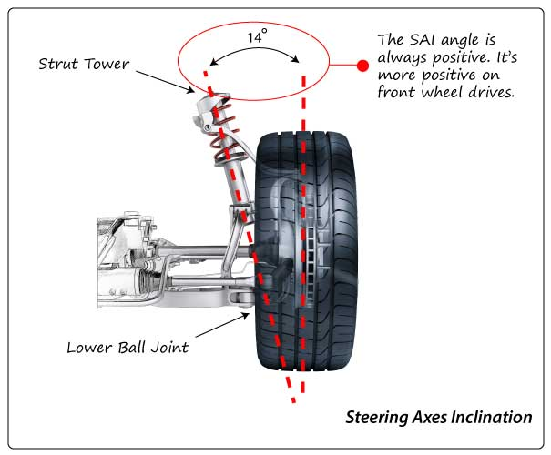 Steering Axes In clination