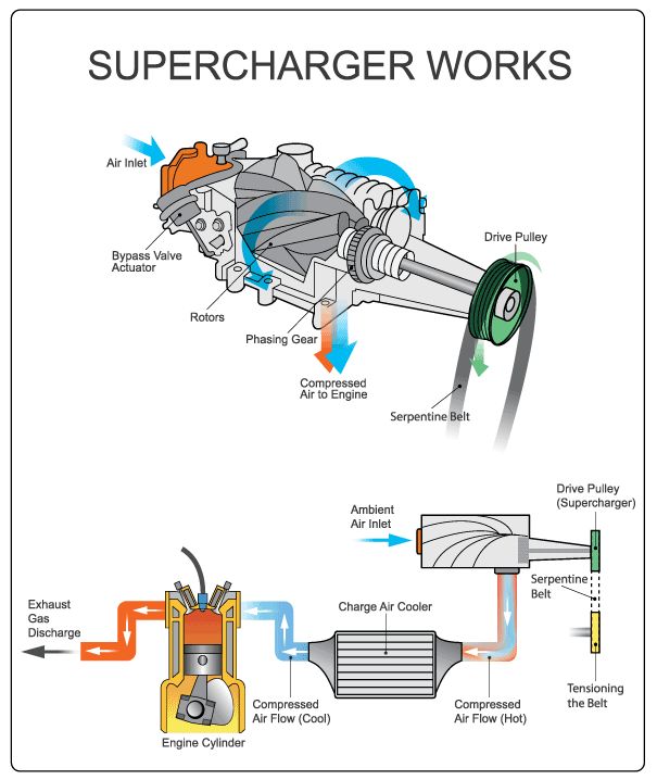 How a supercharger works.