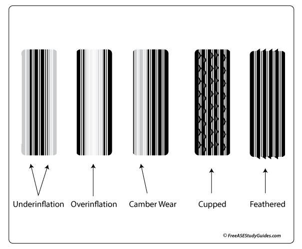 Tire Wear Patterns >> Tire Tread Wear Patterns Pictures Causes