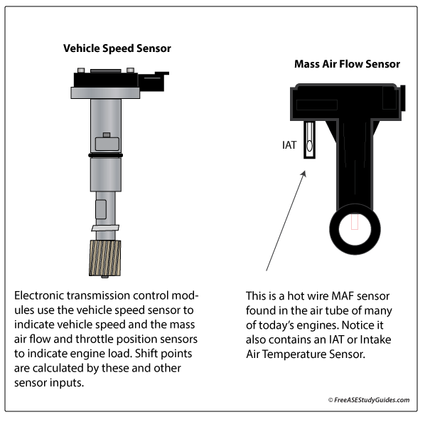 Automatic transmission sensors MAF and VSS.