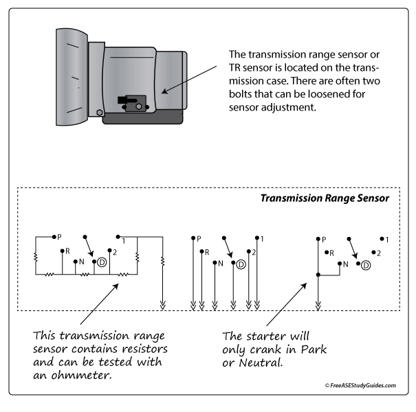 Neutral Safety Switchtransmission Range Sensor Troubleshooting Test