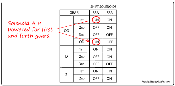 Transmssion solenoid chart.