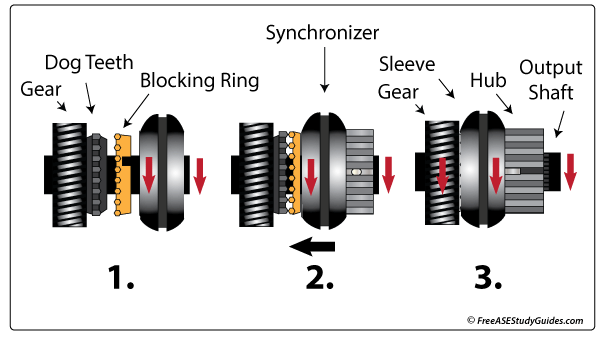 Manual transmission synchronizer operation.