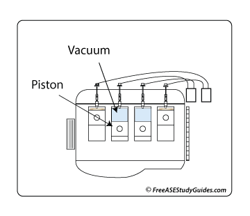 engines create negative air pressure as their pistons travel downward from  top dead center toward bottom dead center  this creates negative air  pressure or