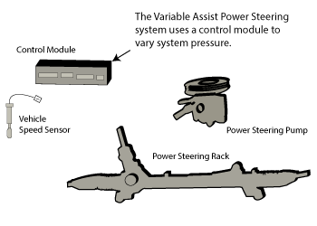 Variable rate steering.