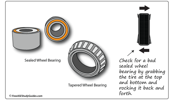 Test a wheel bearing on the lift or with the tire suspeneded in the air.