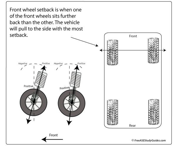 Wheel Setback And Vehicle Drift Or Pull